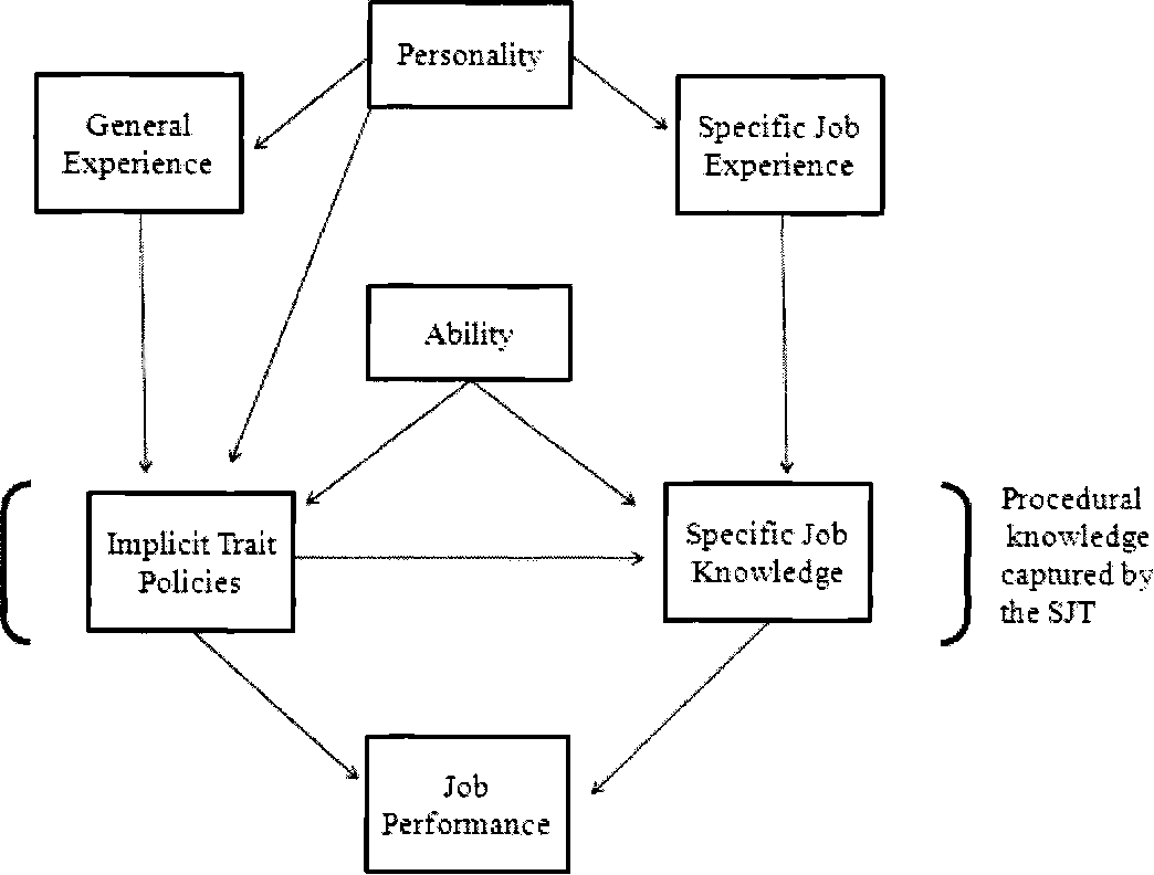 Figure 1 from The Generalizability of Knowledge as