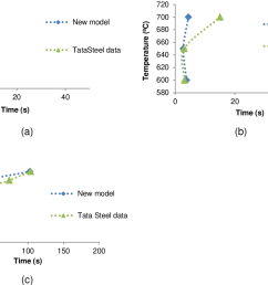 figure 9 ttt diagrams of the new model predictions and tata steel previous results  [ 1238 x 858 Pixel ]