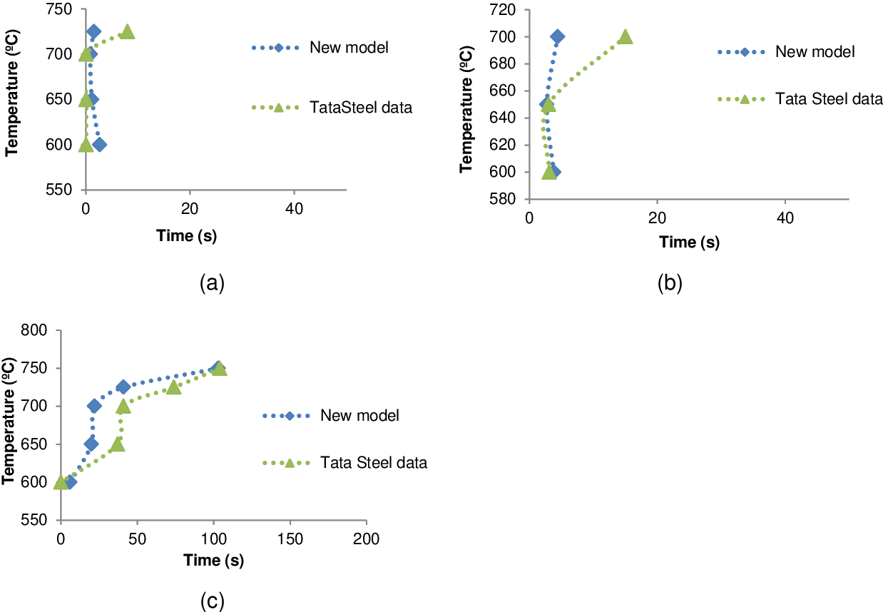 hight resolution of figure 9 ttt diagrams of the new model predictions and tata steel previous results
