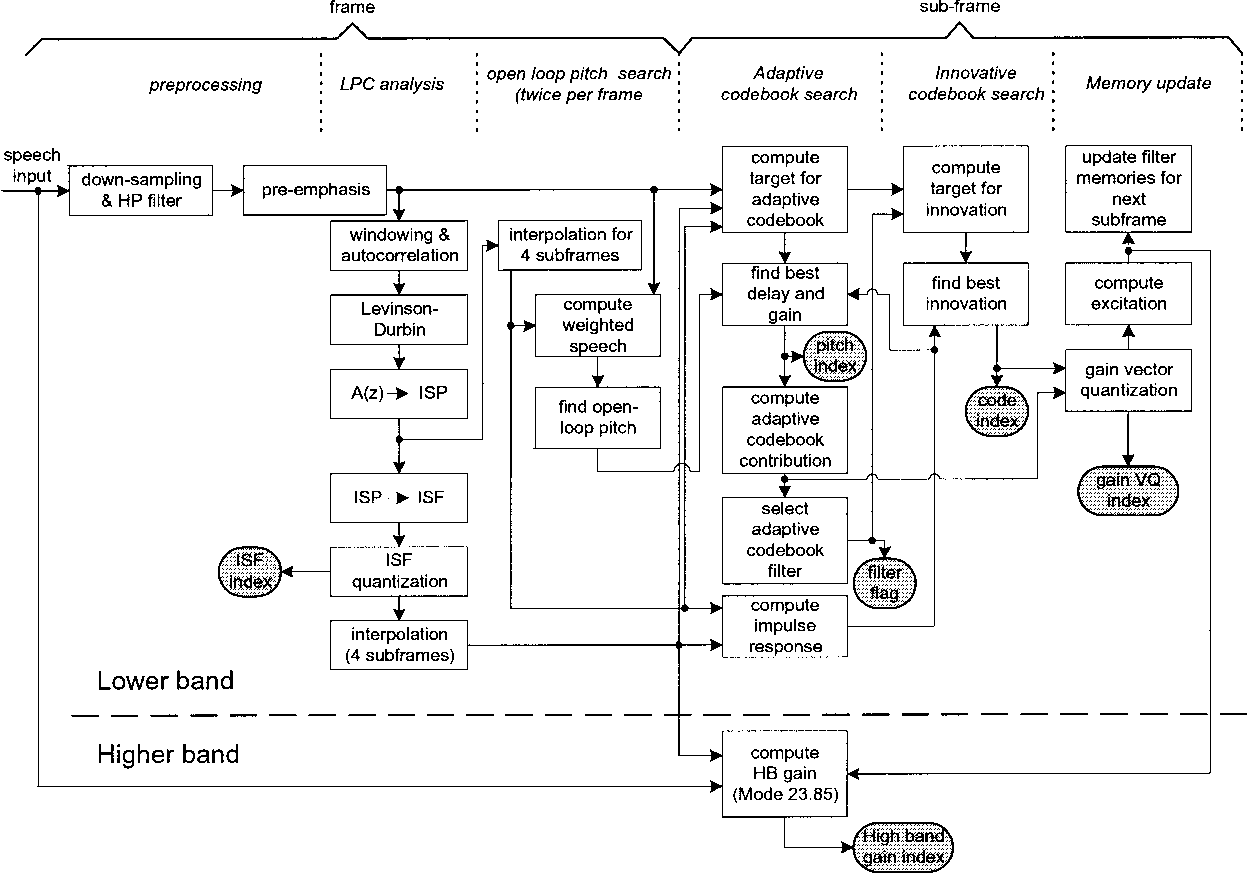 hight resolution of block diagram of the amr wb acelp encoder