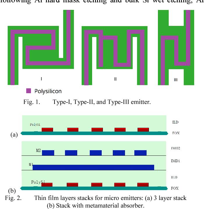 Figure 1 from Design of CMOS-MEMS infrared emitter arrays | Semantic Scholar