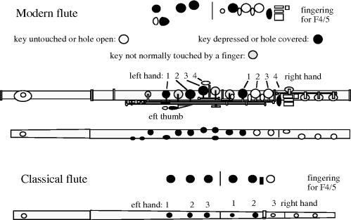 small resolution of flute wire diagram wiring diagram flute diagram labeled flute termsedit
