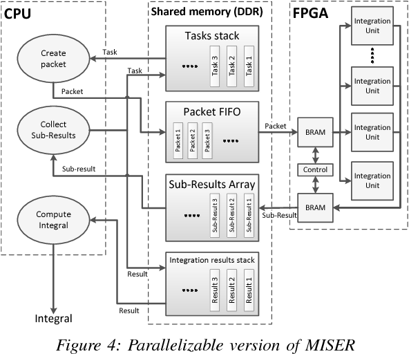 Table II from FPGA-accelerated Monte-Carlo integration
