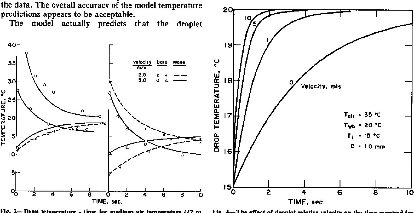 Figure 2 from A Water Droplet Evaporation and Temperature