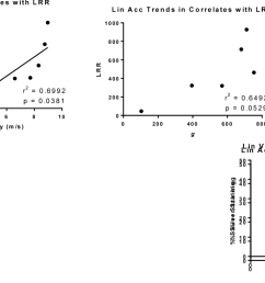 figure 6 chimera tm tbi induces head kinematic parameters that correlate with behavior and [ 1324 x 790 Pixel ]