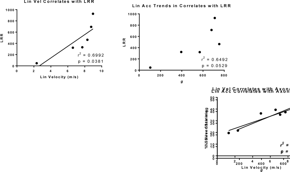 medium resolution of figure 6 chimera tm tbi induces head kinematic parameters that correlate with behavior and
