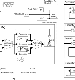 block diagrams of pid controlled adaptive clock recovery circuit and its [ 1294 x 752 Pixel ]