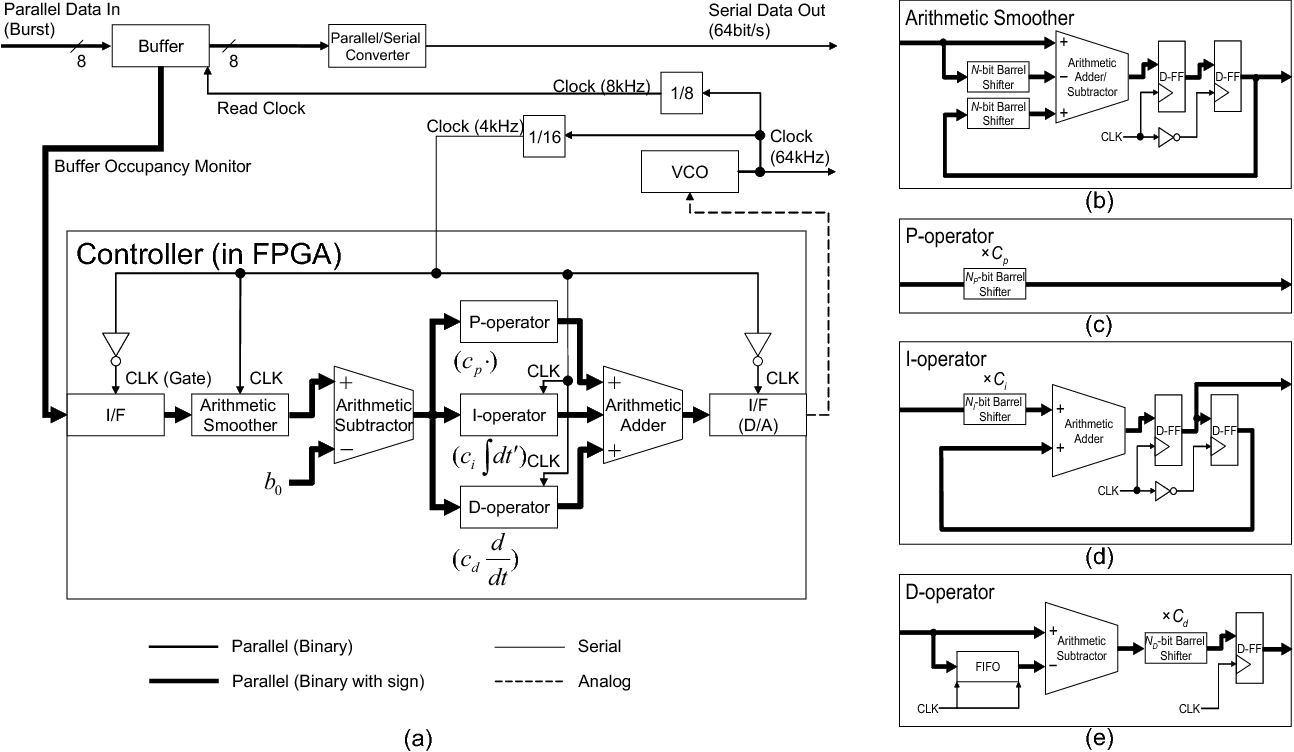 hight resolution of block diagrams of pid controlled adaptive clock recovery circuit and its