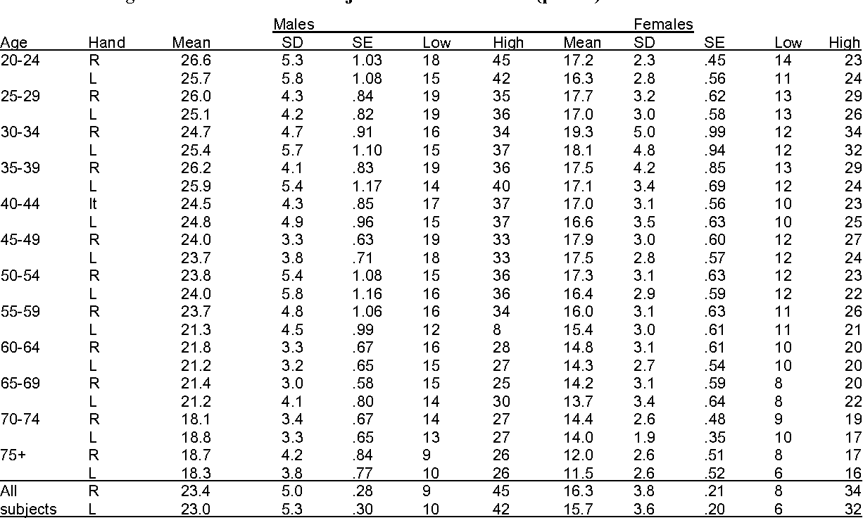 Table 5 from Grip and pinch strength: normative data for
