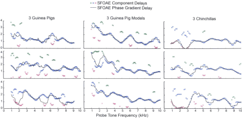 small resolution of figure 2 11 sfoae group delays from time frequency analysis guinea pig model