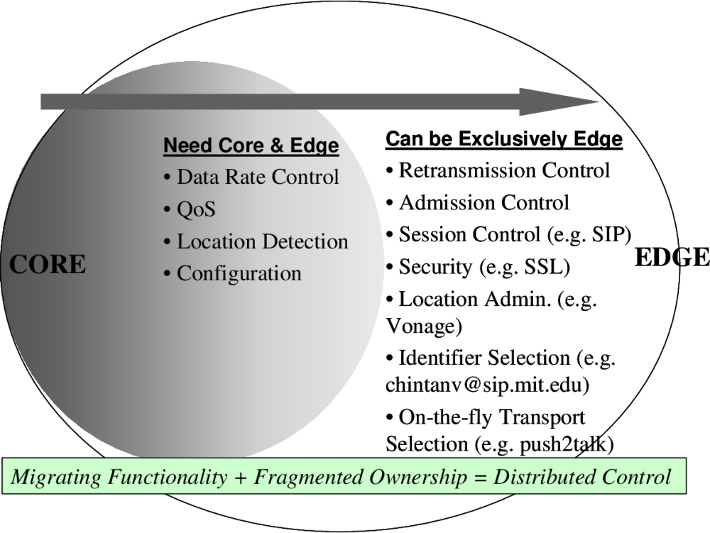 medium resolution of table 6 from voice over internet protocol voip the dynamics of technology and regulation semantic scholar