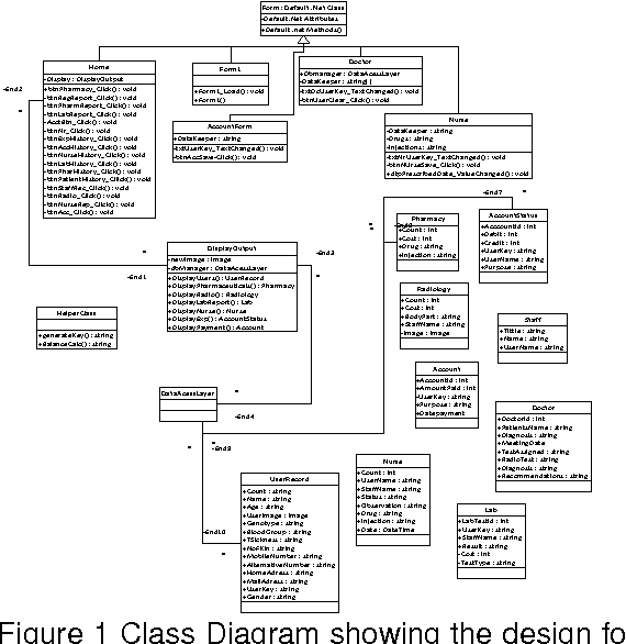 Figure 1 from Development Of An Electronic Medical Record