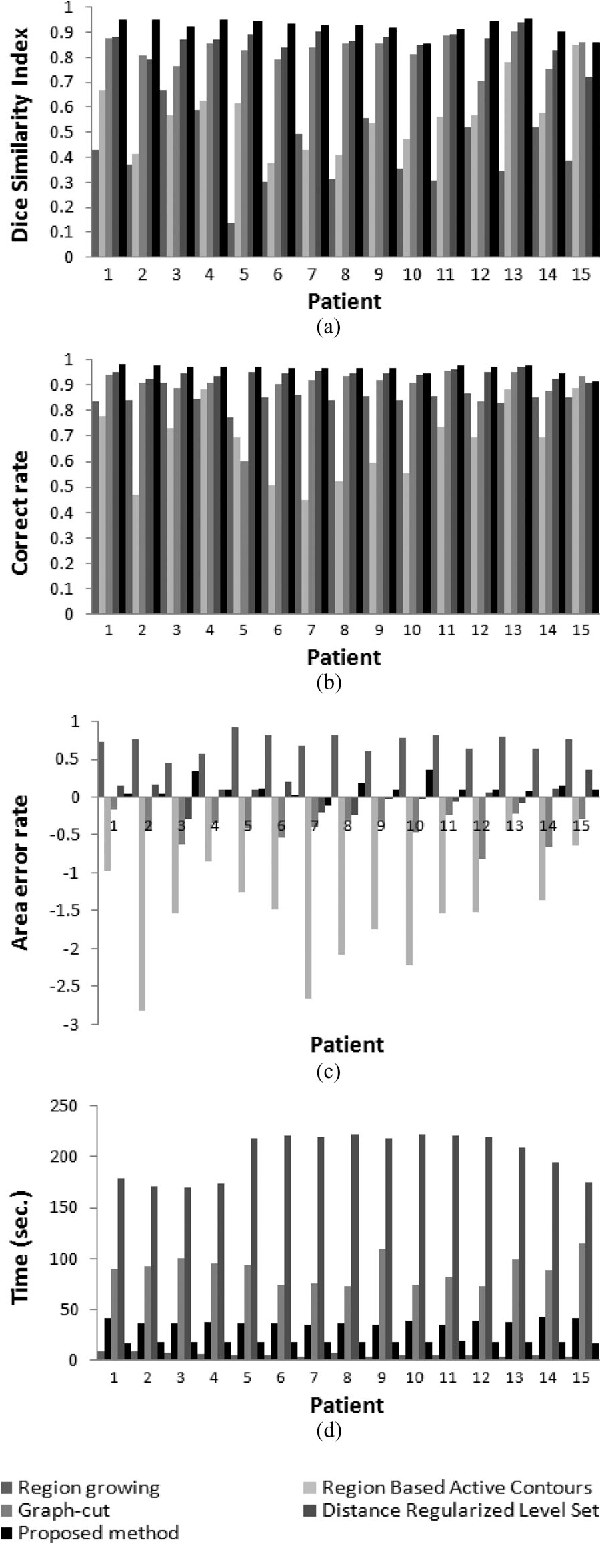 Figure 6 from MRI-Based Segmentation of Pubic Bone for