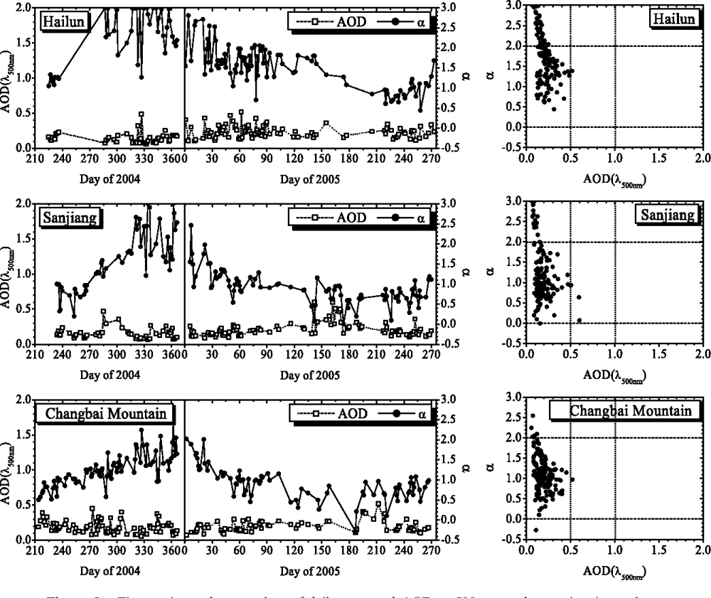 medium resolution of figure 10 from aerosol optical depth aod and ngstr m exponent of aerosols observed by the chinese sun hazemeter network from august 2004 to september