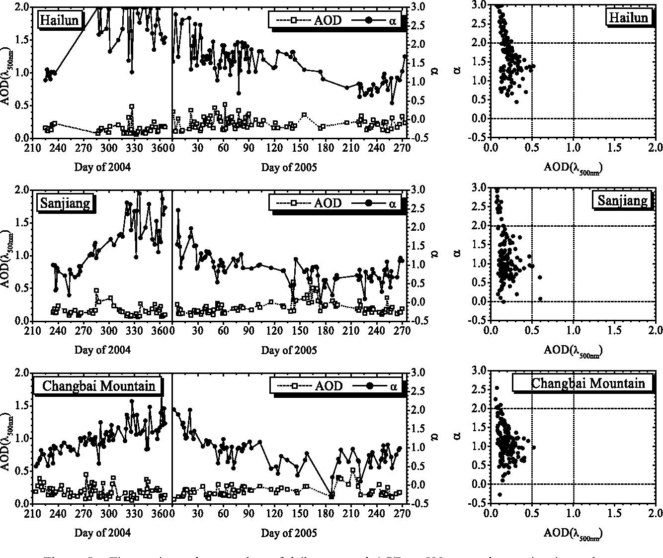 hight resolution of figure 10 from aerosol optical depth aod and ngstr m exponent of aerosols observed by the chinese sun hazemeter network from august 2004 to september