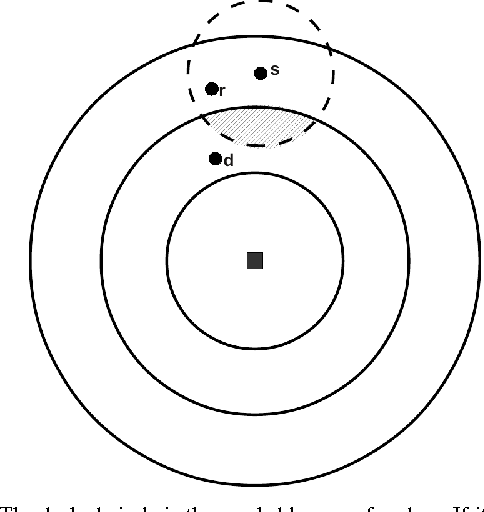 Figure 2 from The Relay Area Problem in Wireless Sensor