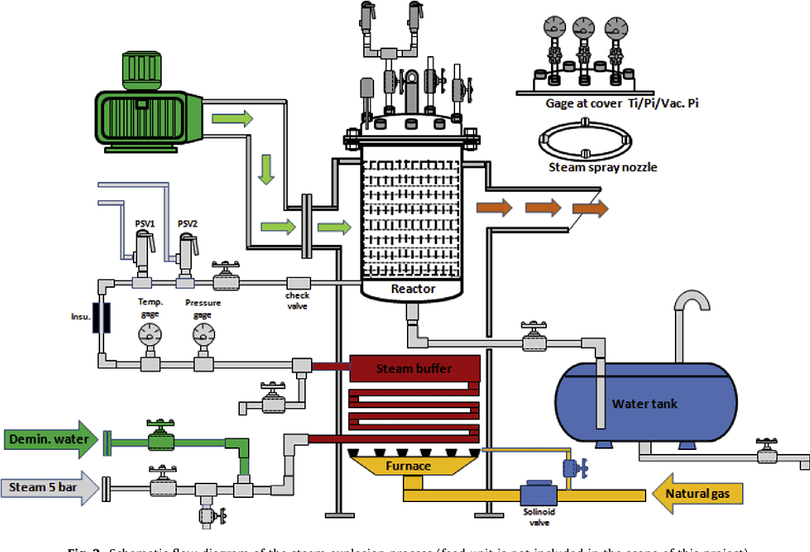 hight resolution of schematic flow diagram of the steam explosion process feed unit is