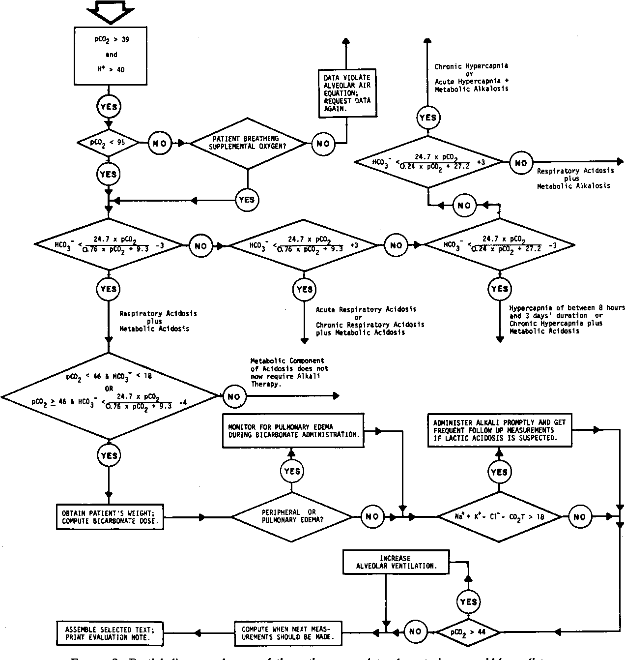 hight resolution of figure 2 partial diagram of some of the pathways used to characterize an acid base