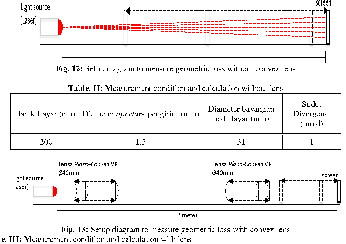 hight resolution of 12 setup diagram to measure geometric loss without convex lens