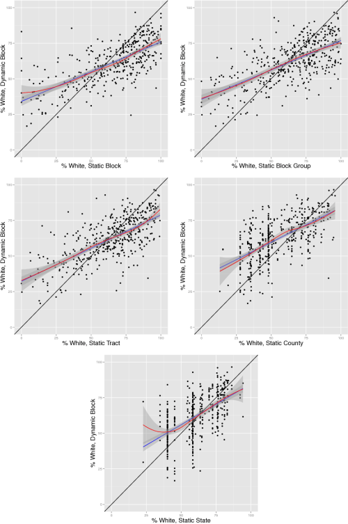 small resolution of figure 3 dynamic vs static measures of percent white panels show block