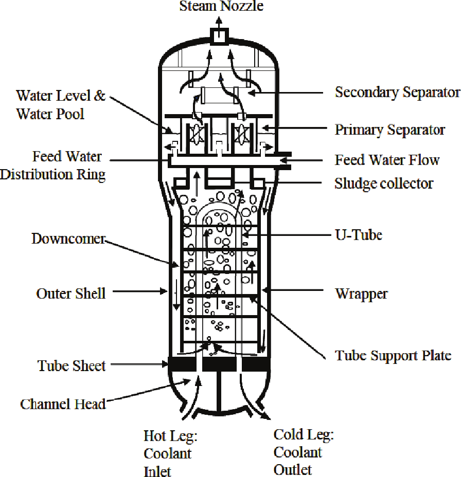 hight resolution of 1 schematic diagram of a typical sg in a npp 2