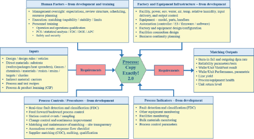 small resolution of turtle diagram relating key elements of the ce 2 0 processes inputs