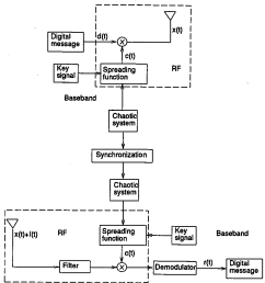 figure 2 the block diagram of the cd ma system  [ 952 x 958 Pixel ]