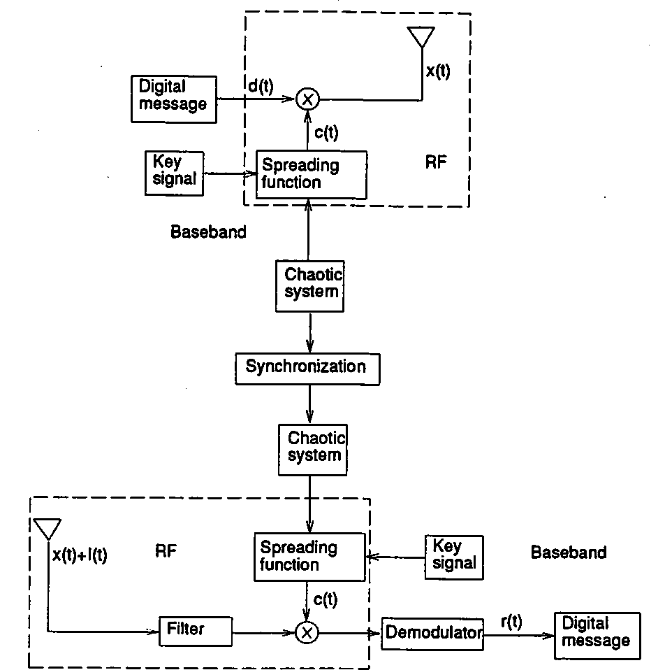 medium resolution of figure 2 the block diagram of the cd ma system