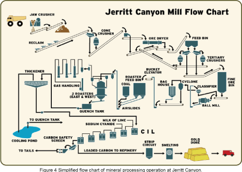 small resolution of figure 4 simplified flow chart of mineral processing operation at jerritt canyon