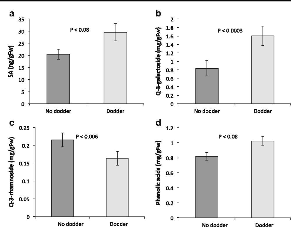 medium resolution of fig 2 effects of dodder presence using anova on a salicylic acid