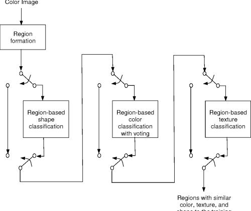 small resolution of figure 12 block diagram of integration algorithm d