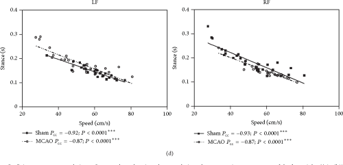 small resolution of figure 5 gait parameter correlations scatter plots showing the correlations between gait parameters and