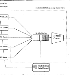figure 1 from multichannel joint rate control of vbr mpeg encoded figure 1 block diagram of the mpeg multiplexer [ 1102 x 736 Pixel ]
