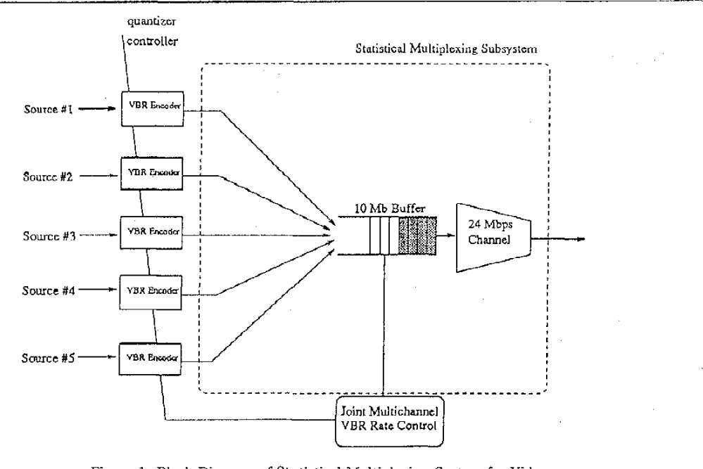 medium resolution of figure 1 from multichannel joint rate control of vbr mpeg encoded figure 1 block diagram of the mpeg multiplexer