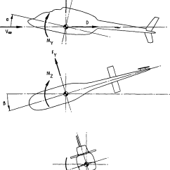 General Aviation Scale Diagram Avital Remote Start Wiring And Schematics Figure 1 From Wind Tunnel Evaluation Report Of A 21 Percent 85 Axis System Used In Presentation Data Arrows Denote Positive Directions
