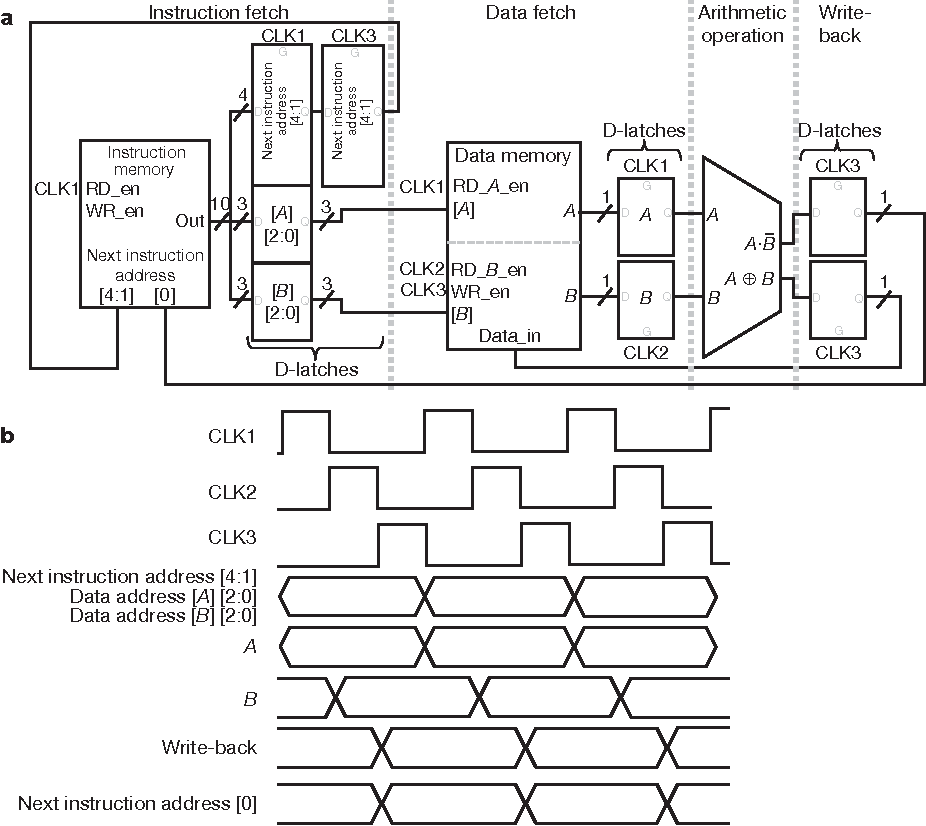 Block Diagram Of Computer System With Subunits Of Cpu