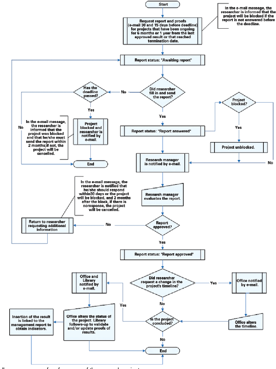 hight resolution of flow chart of the follow up process of performance of the research