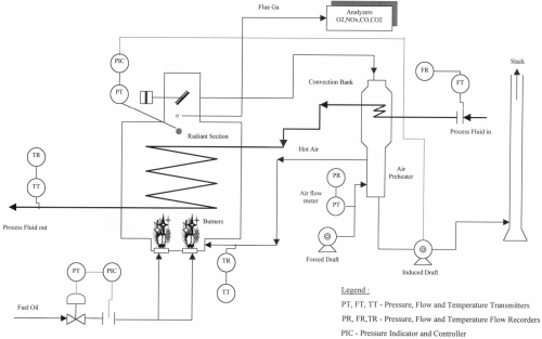 small resolution of schematic of furnace pilot plant