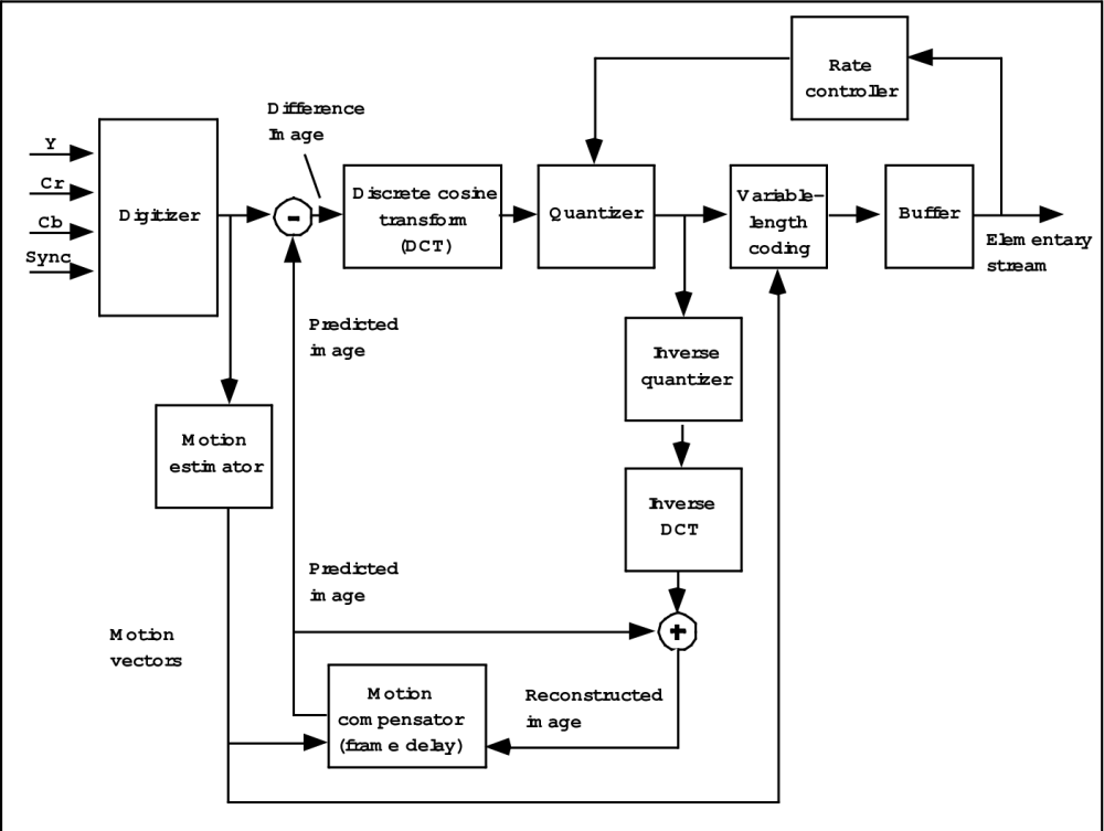 medium resolution of a large block diagram the summary in fig