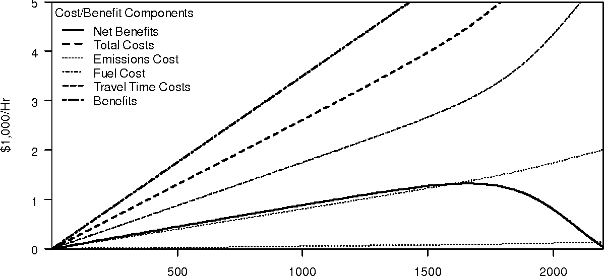 Figure 2 from A Model and Case Study of the Impacts of