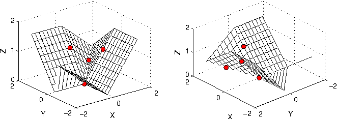 Figure 2 from The Lovász Hinge: A Convex Surrogate for