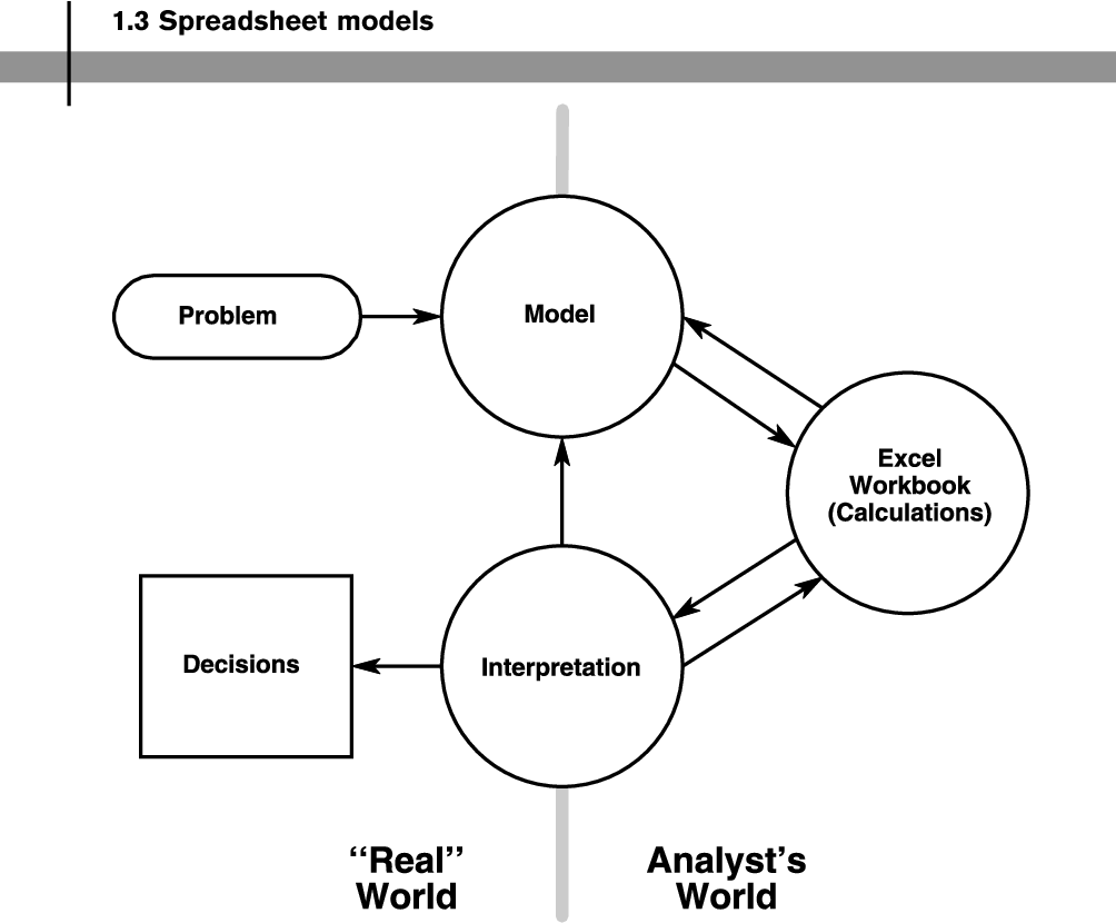 Figure 1.1 from Management Decision Making: Spreadsheet