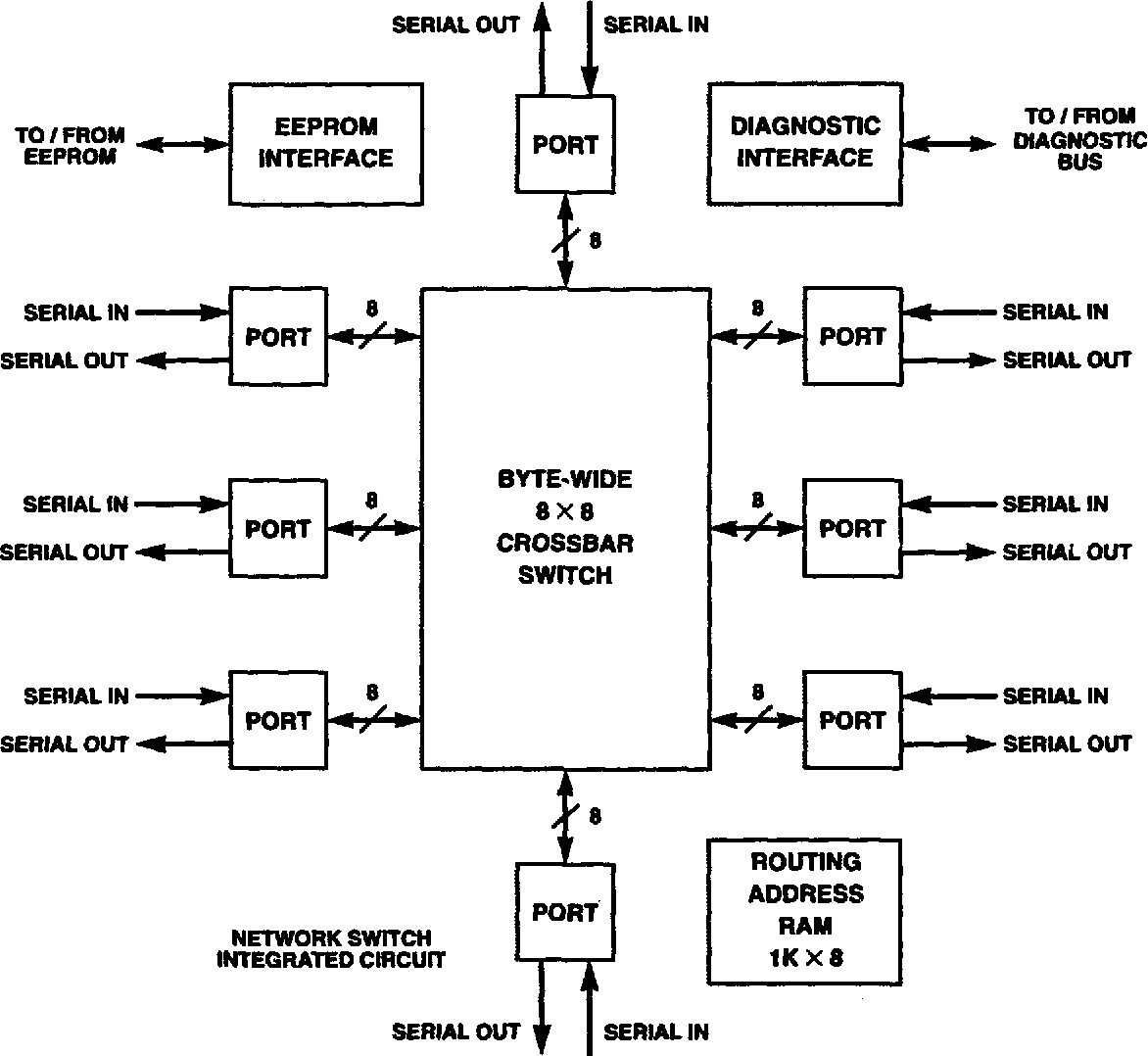 hight resolution of simplified block diagram of network switch
