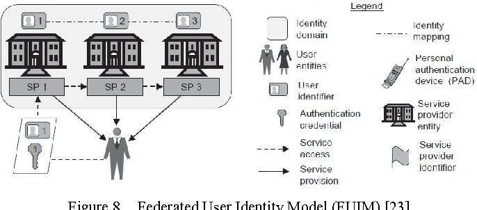 Figure 8 from Online social networks: Enhancing user trust