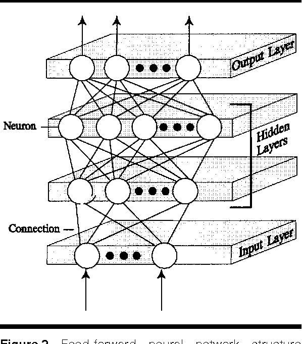 Figure 2 from Artificial neural networks in accounting and