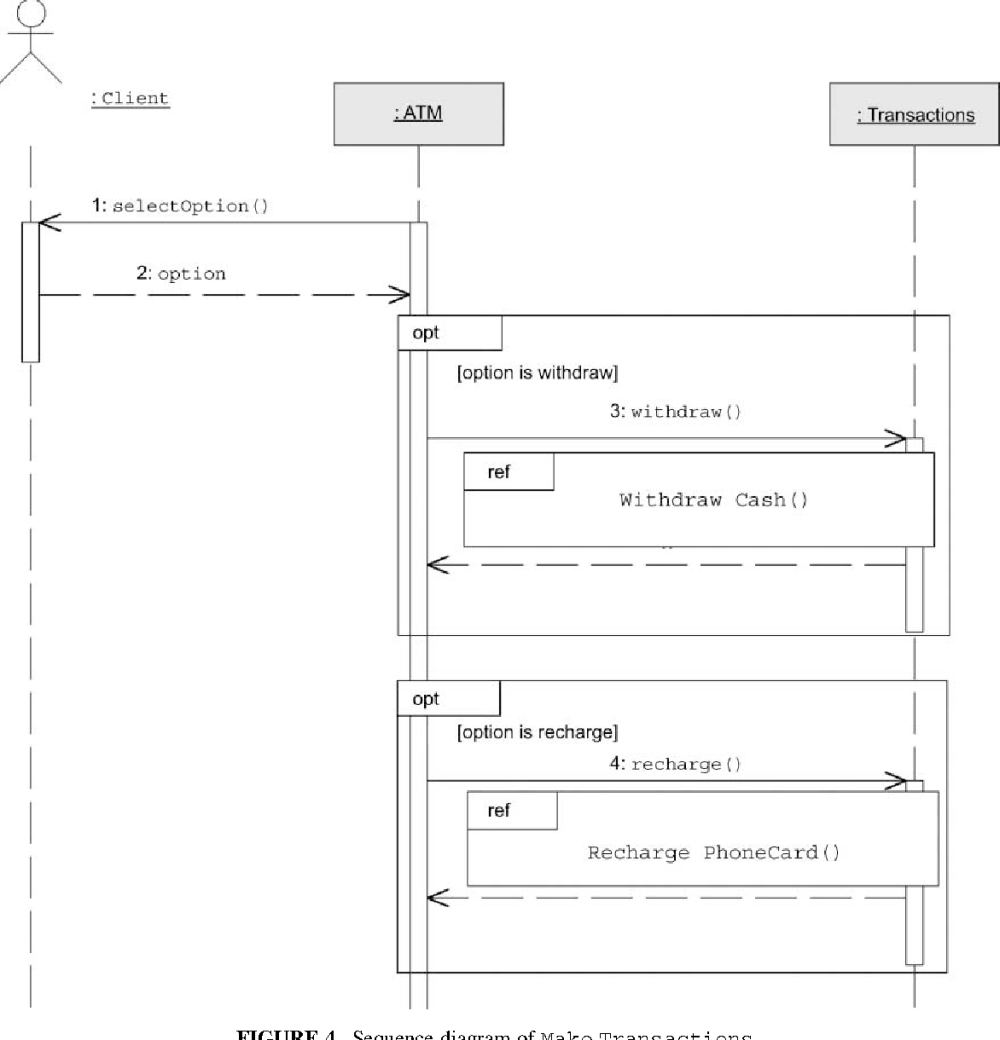 medium resolution of pdf describing use case relationships with sequence diagrams uml sequence diagram pdf