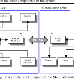 a simple block diagram of the medlan system [ 1272 x 664 Pixel ]