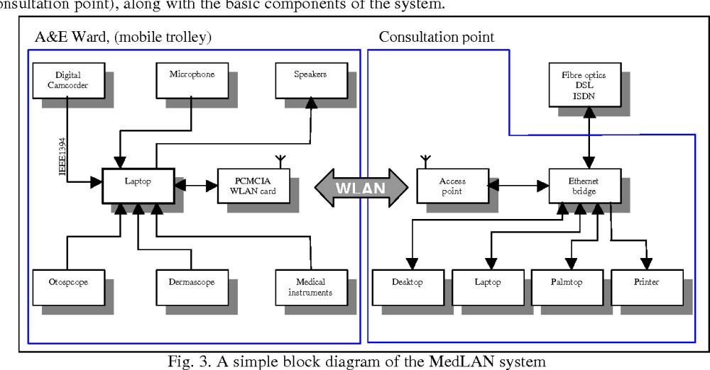 medium resolution of a simple block diagram of the medlan system