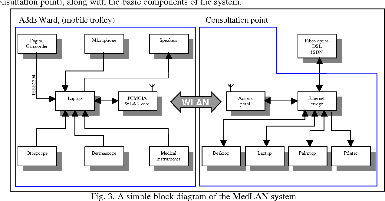 hight resolution of a simple block diagram of the medlan system