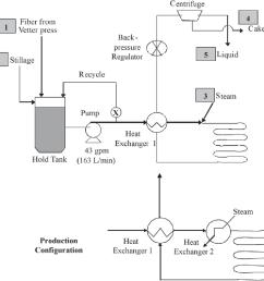 process flow diagram a process configuration with heat supplied [ 988 x 964 Pixel ]